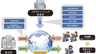 クラウドソーシング保険を三井住友海上が開発。著作権侵害も補償対象。